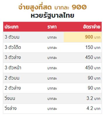 อัตราจ่ายหวยรัฐบาลไทย